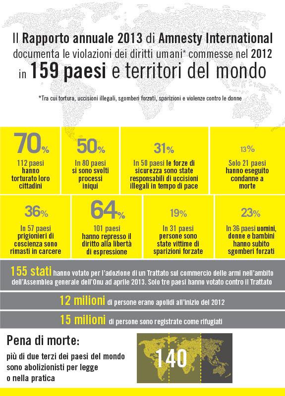 Amnesty_infografica_sito_ok_2013web